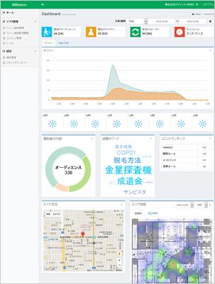 AIBeacon端末を店舗、各種商業施設に設置し、ユーザの特性を細かく分析