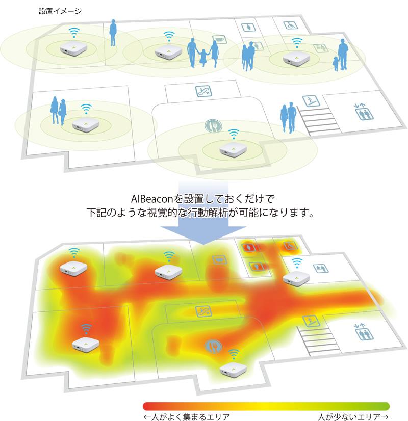 AIBeacon設置しておくだけで、視覚的な行動解析が可能